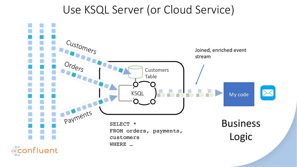 Orders Payments KSQL Customers Table Customers ...