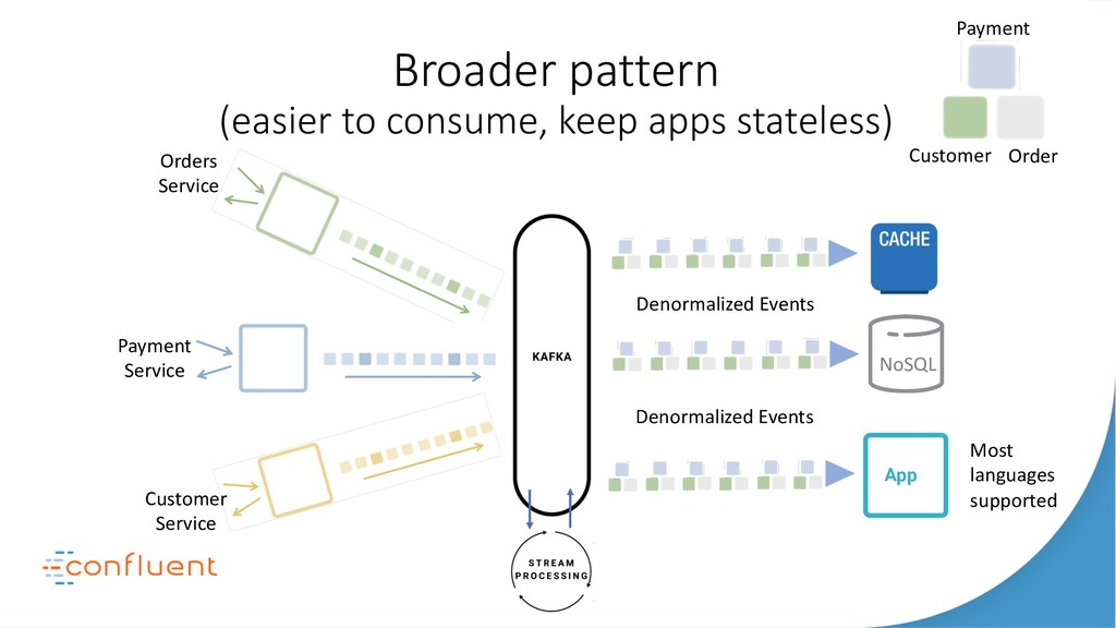Broader pattern (easier to consume, keep apps s...