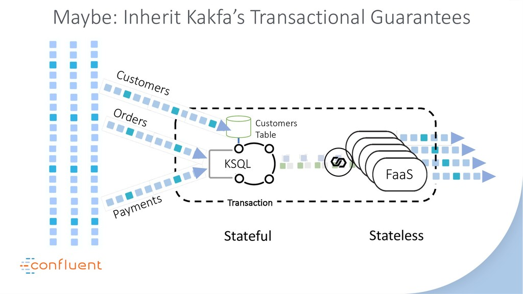 FaaS FaaS FaaS Transaction Orders Payments KSQL...