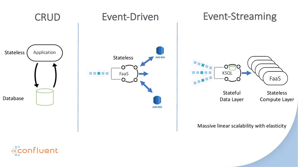 FaaS CRUD Event-Driven Application Database KSQ...