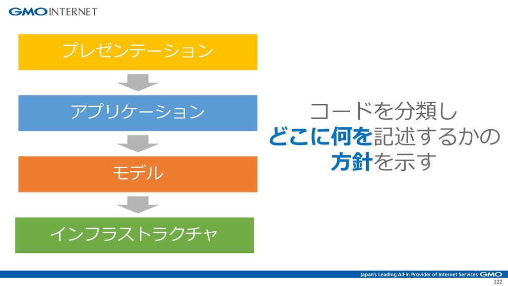 122 プレゼンテーション アプリケーション モデル インフラストラクチャ コードを分類し ど...