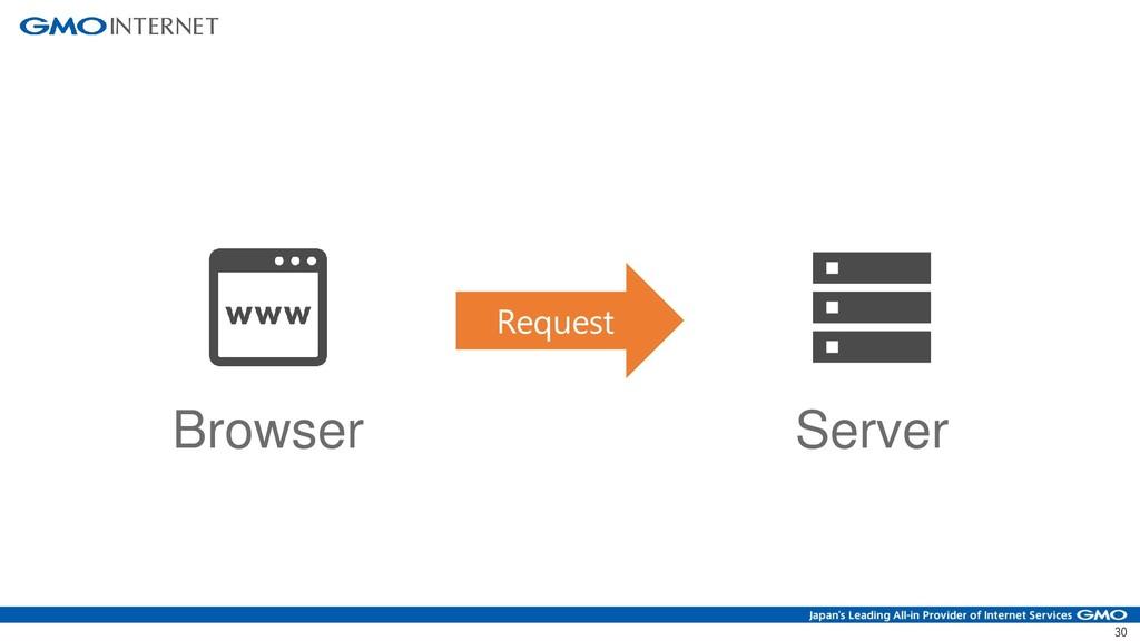 30 Browser Server Request