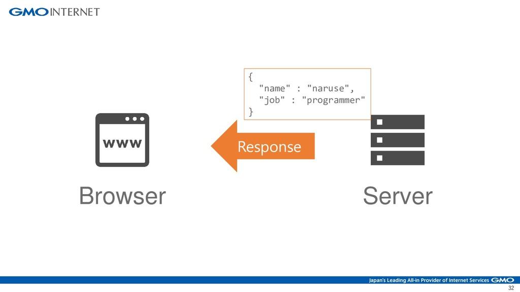 "32 Browser Server Response { ""name"" : ""naruse"",..."