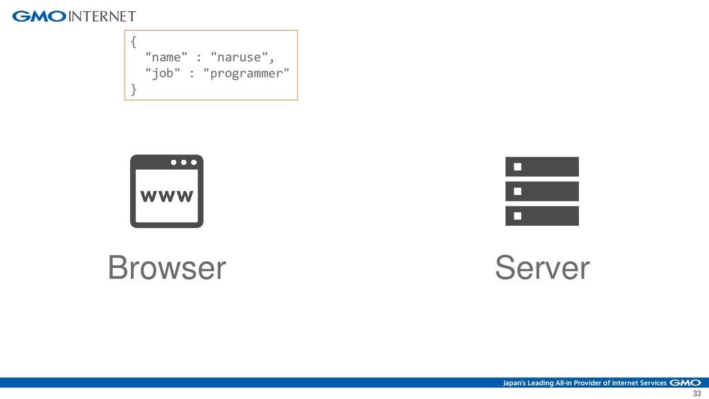 "33 Browser Server { ""name"" : ""naruse"", ""job"" : ..."