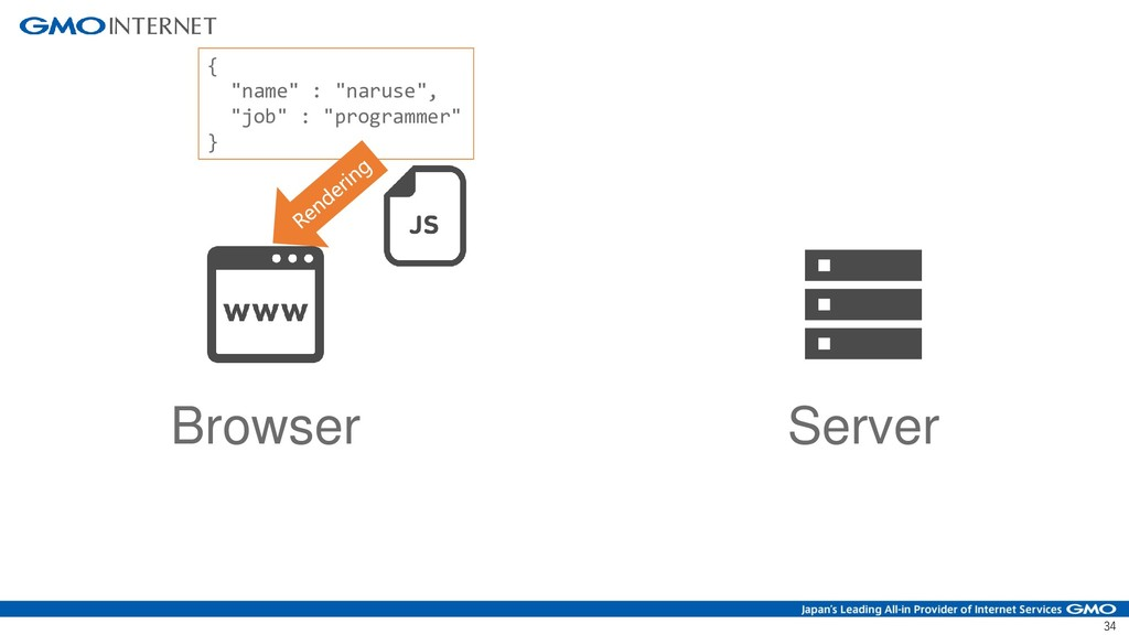 "34 Browser Server { ""name"" : ""naruse"", ""job"" : ..."