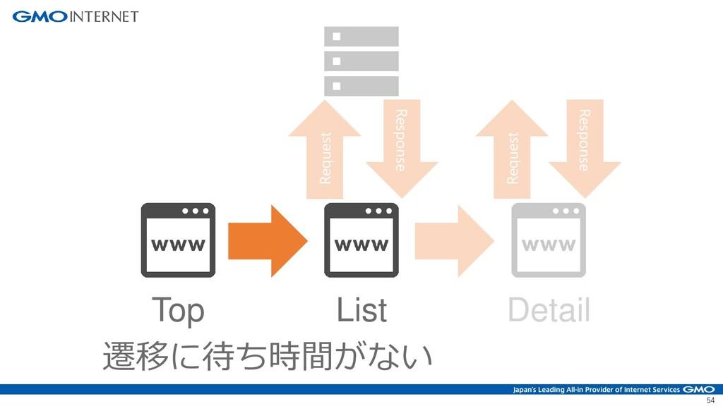 54 Top List Detail Request Response Request Res...