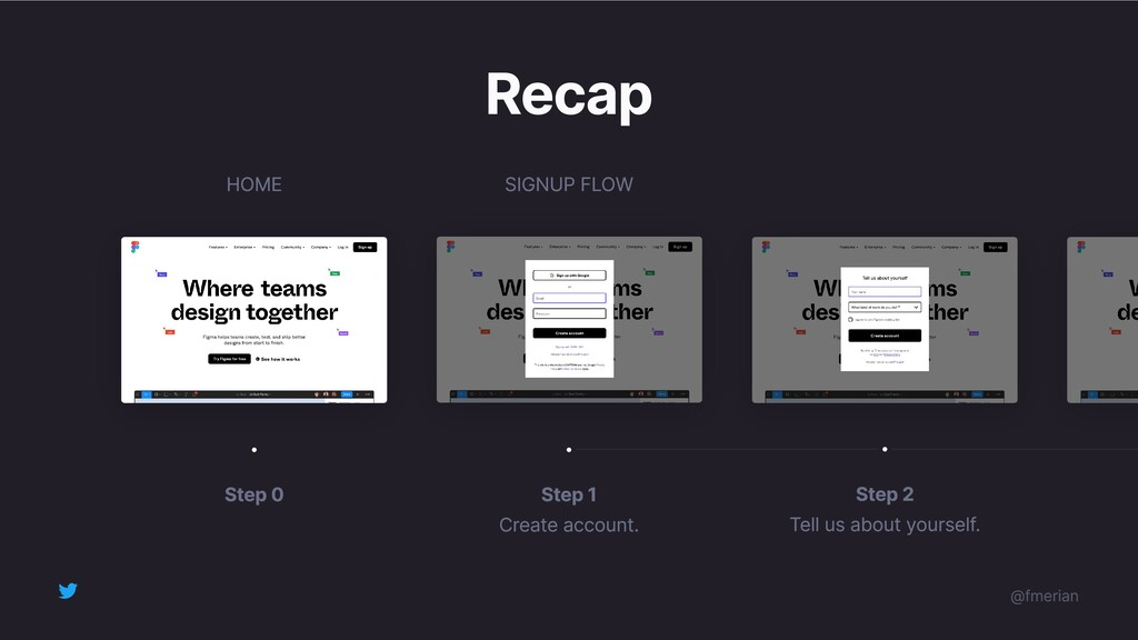 Recap Step 1 Create account. Step 0 Step 2 Tell...