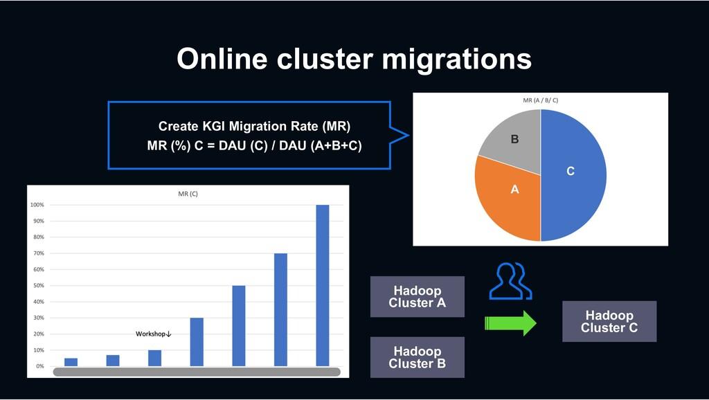 Online cluster migrations Hadoop Cluster A Hado...