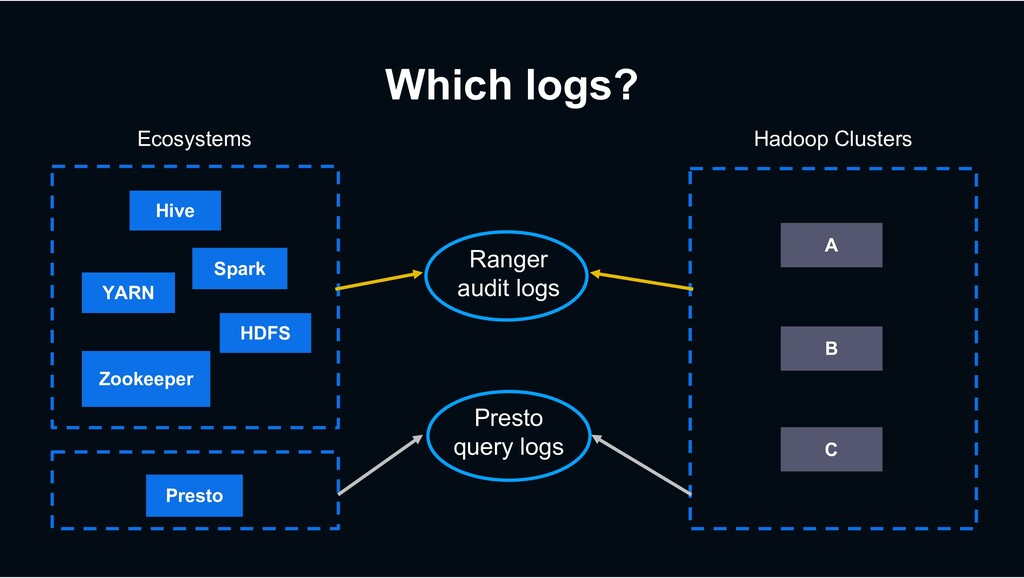 Which logs? Ecosystems Hadoop Clusters A Zookee...