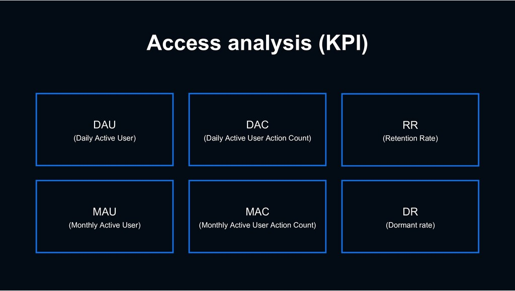 Access analysis (KPI) DR (Dormant rate) DAC (Da...
