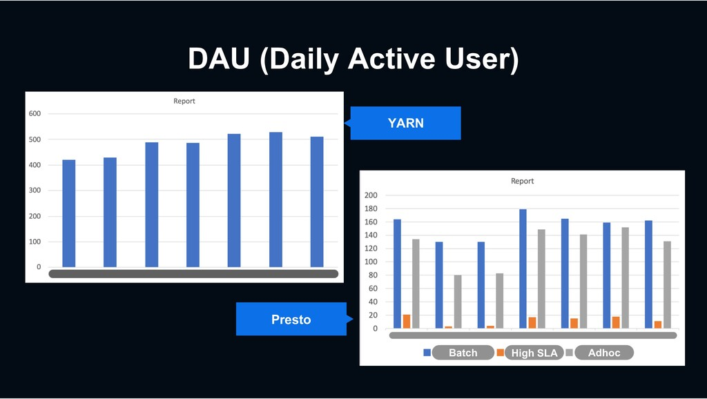 DAU (Daily Active User) YARN Presto Batch High ...