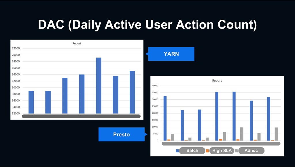 DAC (Daily Active User Action Count) Presto YAR...