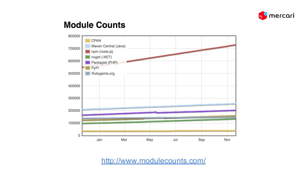 http://www.modulecounts.com/
