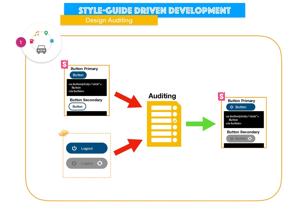 Style-guide driven development Design Auditing ...