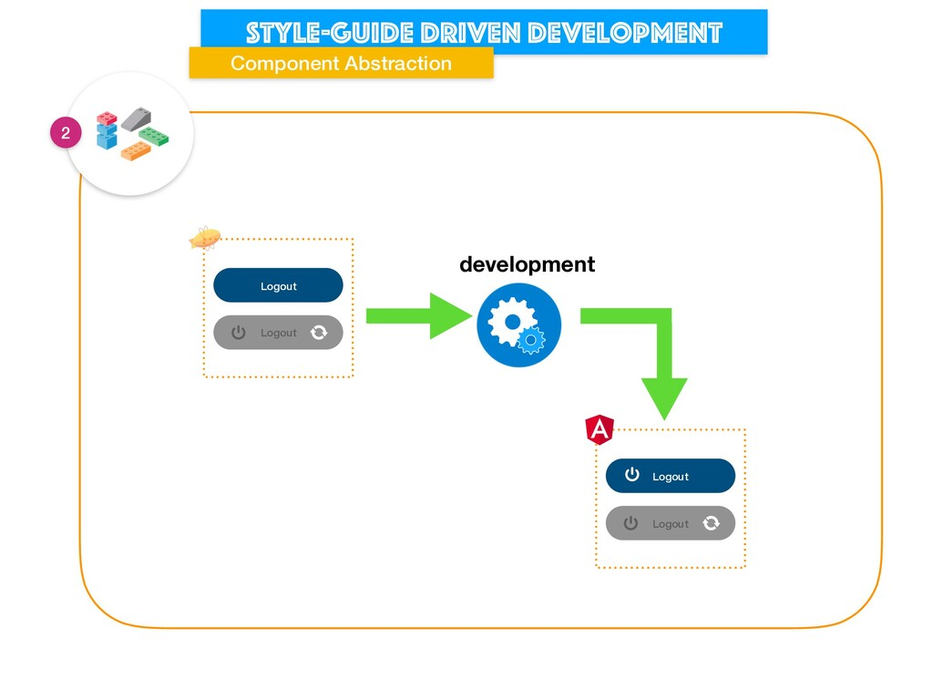 Style-guide driven development Component Abstra...