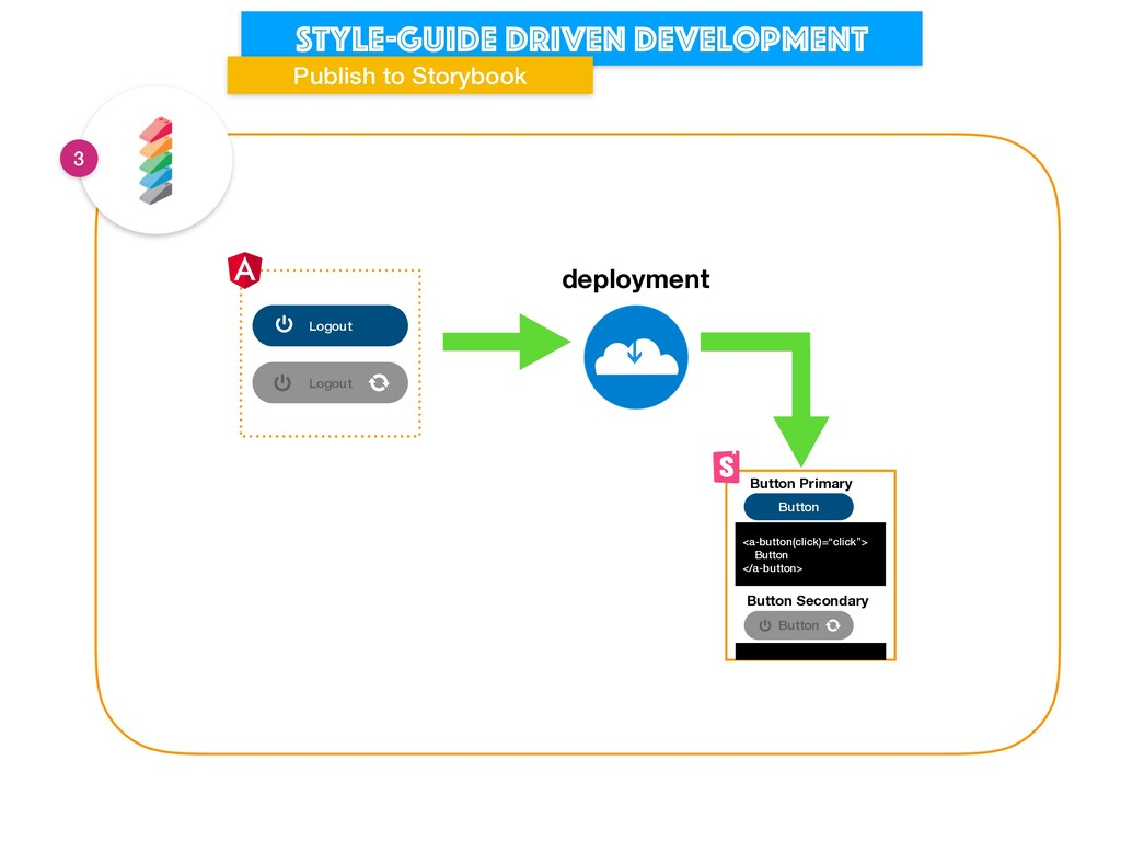 Style-guide driven development Publish to Story...