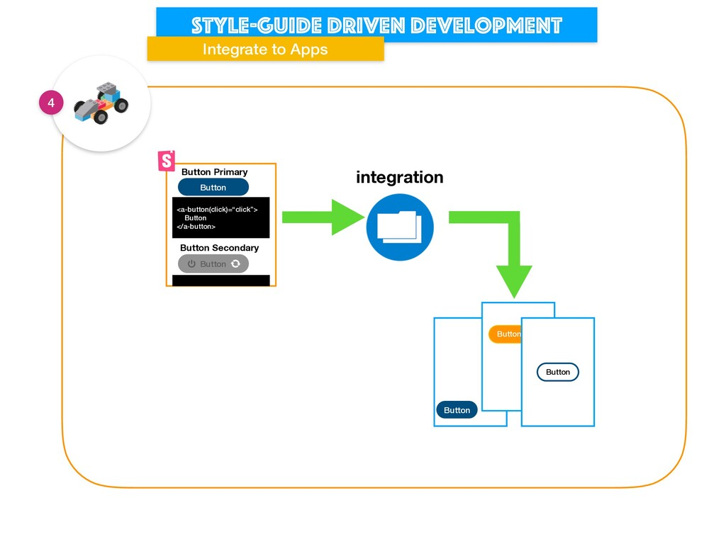 Style-guide driven development Integrate to App...