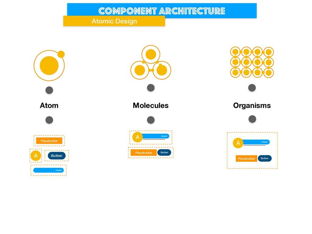 Component architecture Atomic Design A Button H...