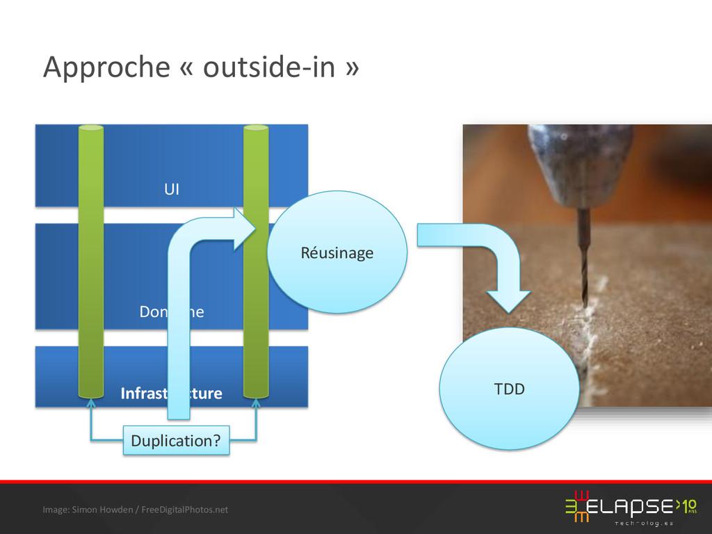 © 2014 Elapse Technologies Approche « outside-i...