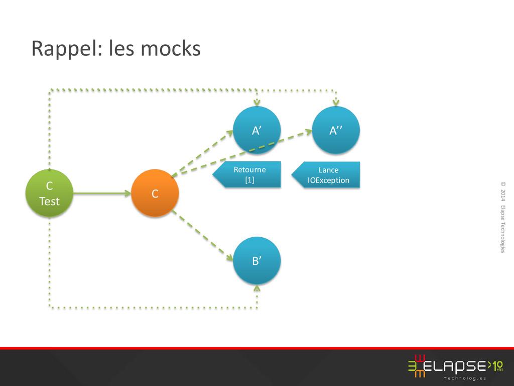 © 2014 Elapse Technologies Rappel: les mocks C ...