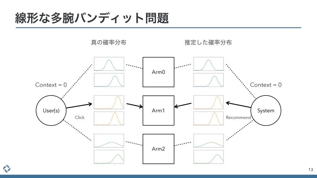 ઢܗͳଟόϯσΟοτ 13 Arm0 Arm1 Arm2 User(s) System ...