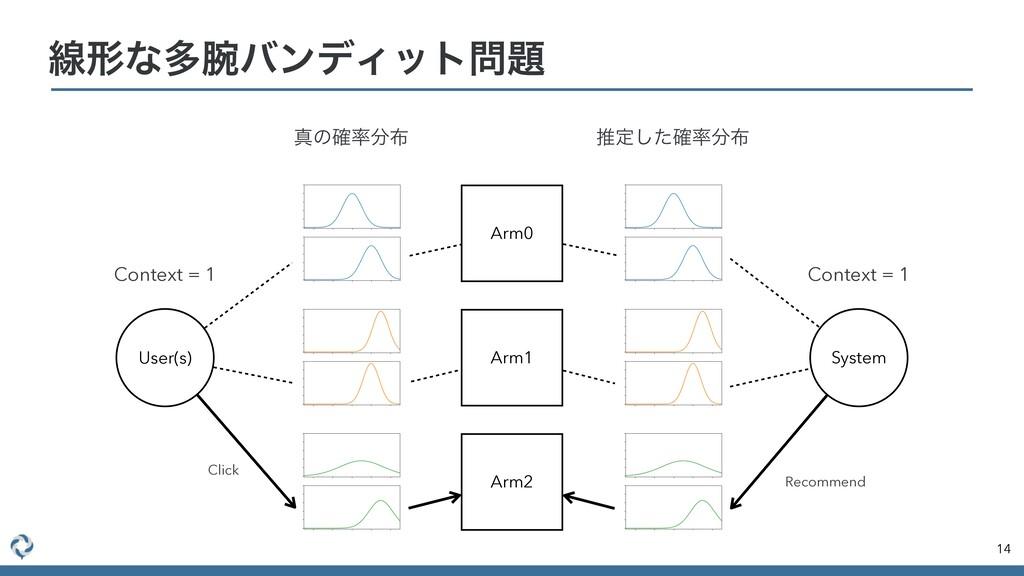 ઢܗͳଟόϯσΟοτ 14 Arm0 Arm1 Arm2 User(s) System ...