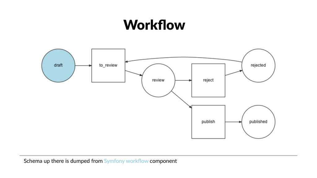 Workflow Schema up there is dumped from Symfony ...