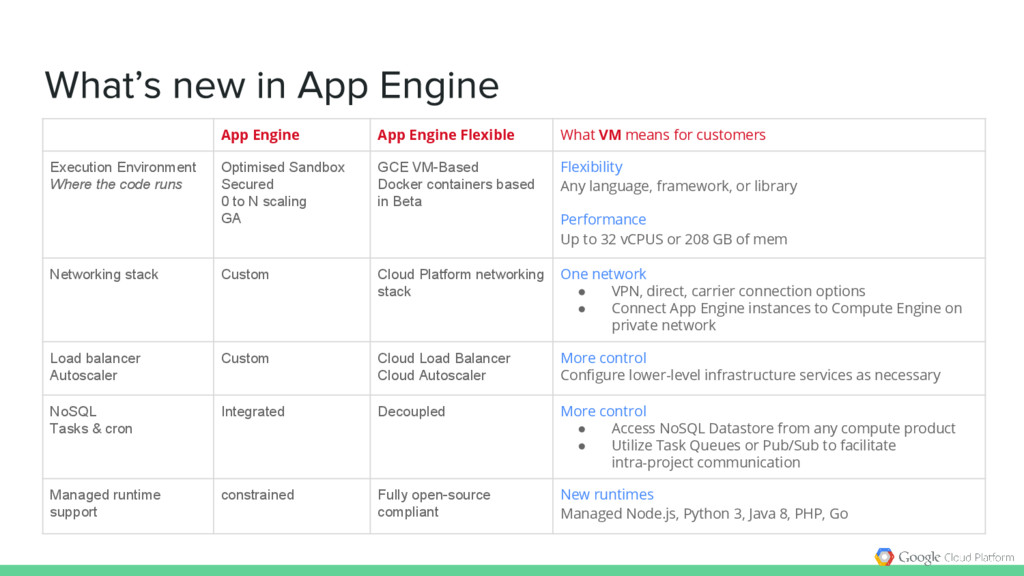 App Engine App Engine Flexible What VM means fo...