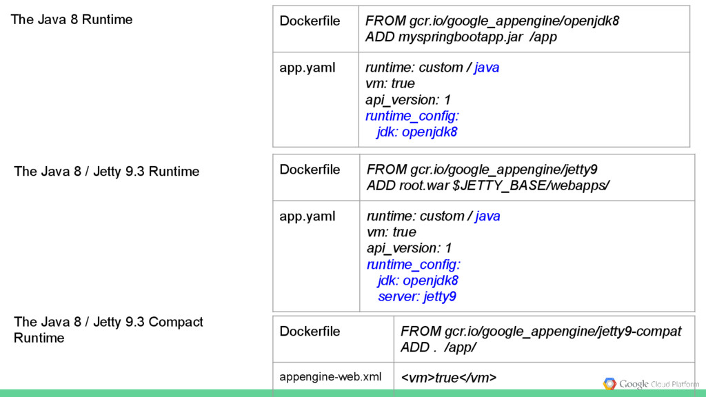 The Java 8 Runtime Dockerfile FROM gcr.io/googl...