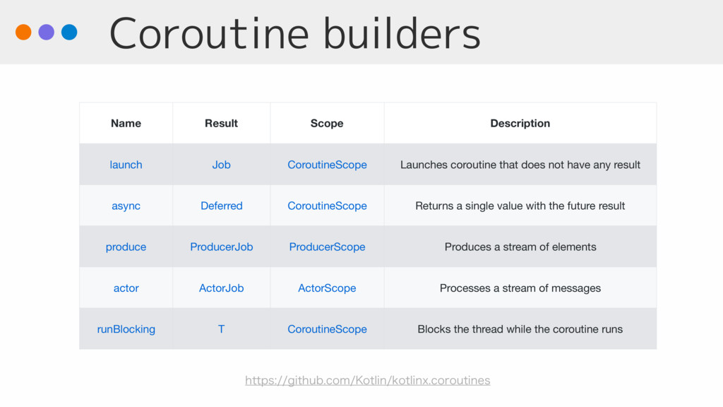 Coroutine builders Name Result Scope Descriptio...