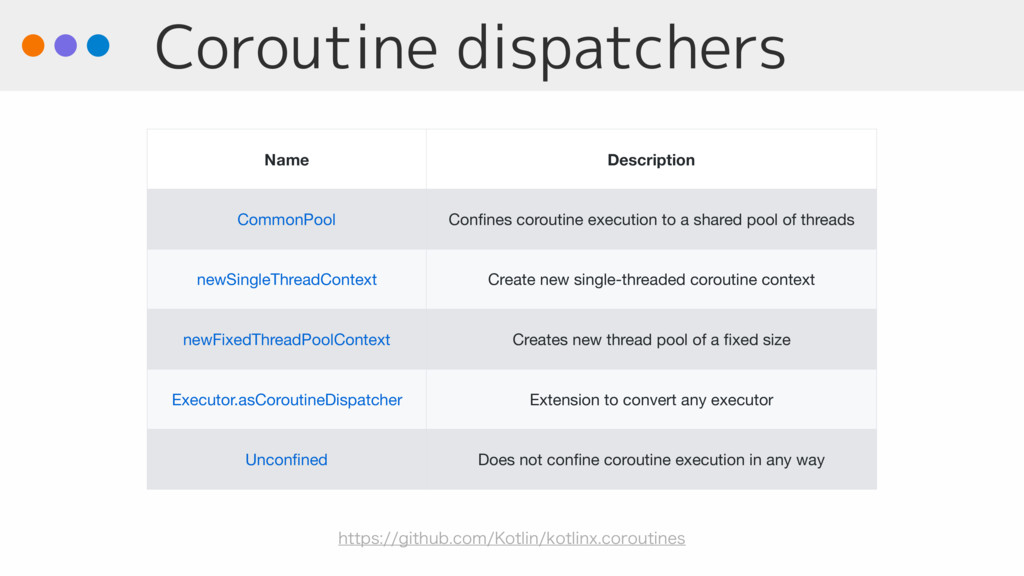 Coroutine dispatchers Name Description CommonPo...