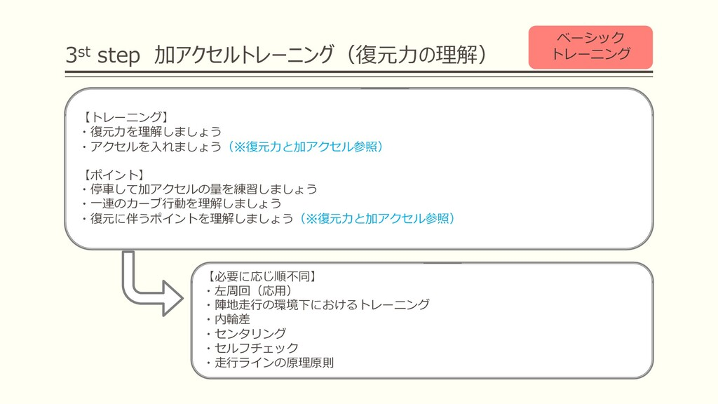 3st step 加アクセルトレーニング(復元⼒の理解) ベーシック トレーニング 【トレーニ...