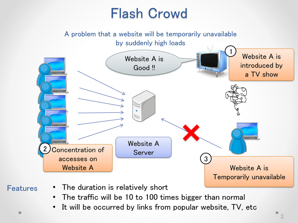 Flash Crowd Website A Server Features • The dur...