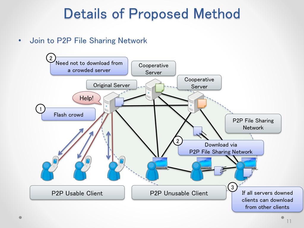 Details of Proposed Method 11 P2P File Sharing ...