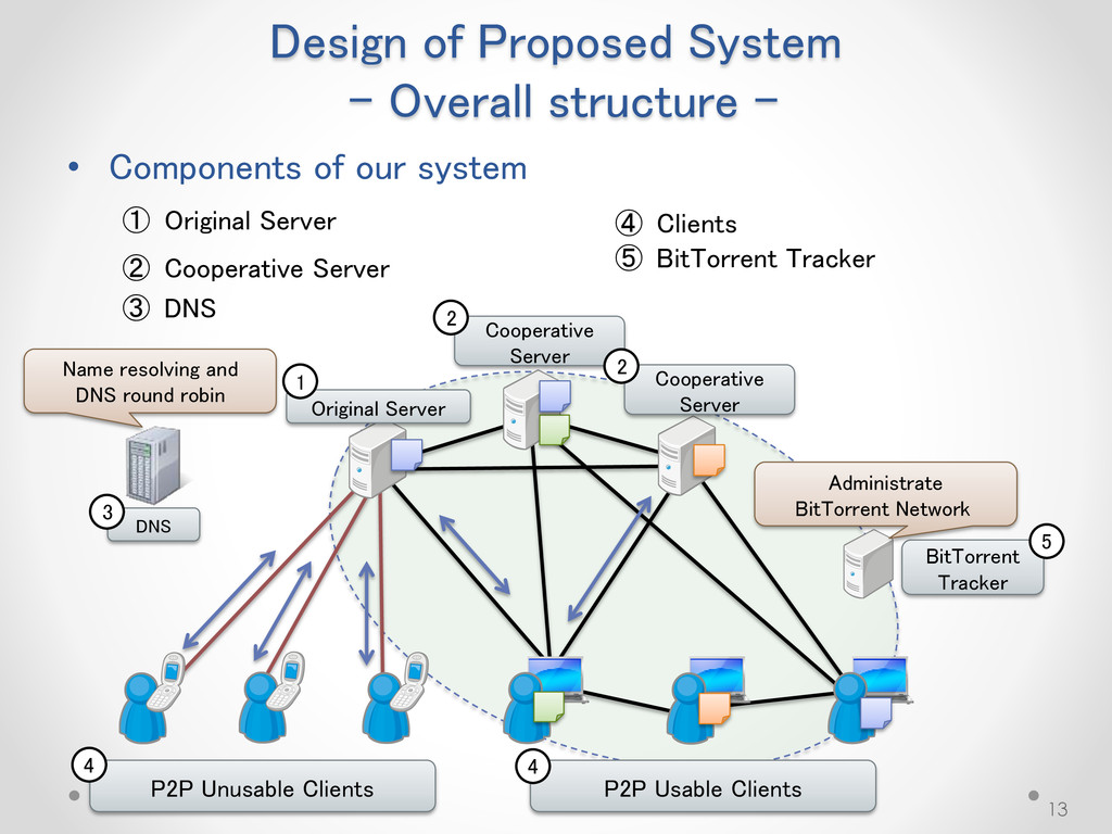 Design of Proposed System - Overall structure -...