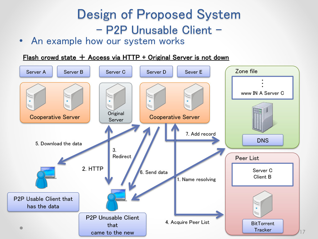 • An example how our system works 17 Flash crow...