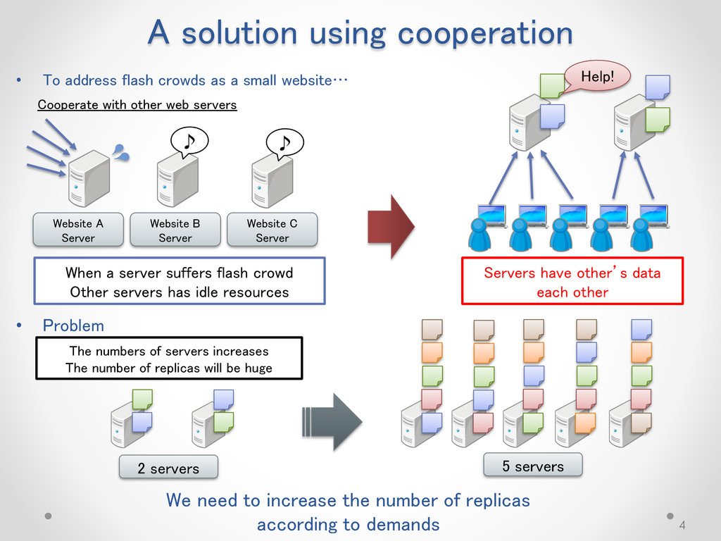 A solution using cooperation 4 Help! When a ser...