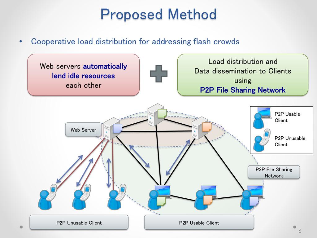 Proposed Method • Cooperative load distribution...