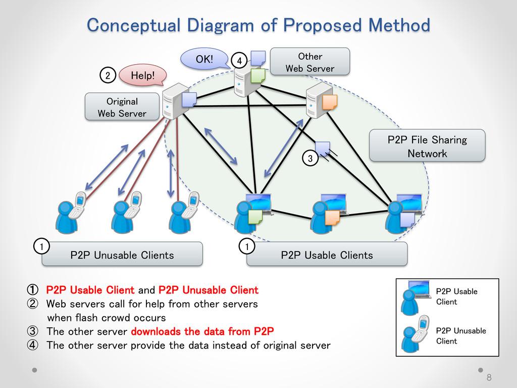 Conceptual Diagram of Proposed Method 8 P2P Usa...
