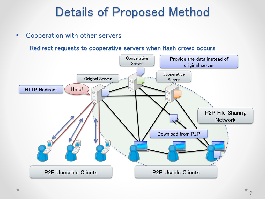 Details of Proposed Method 9 • Cooperation with...