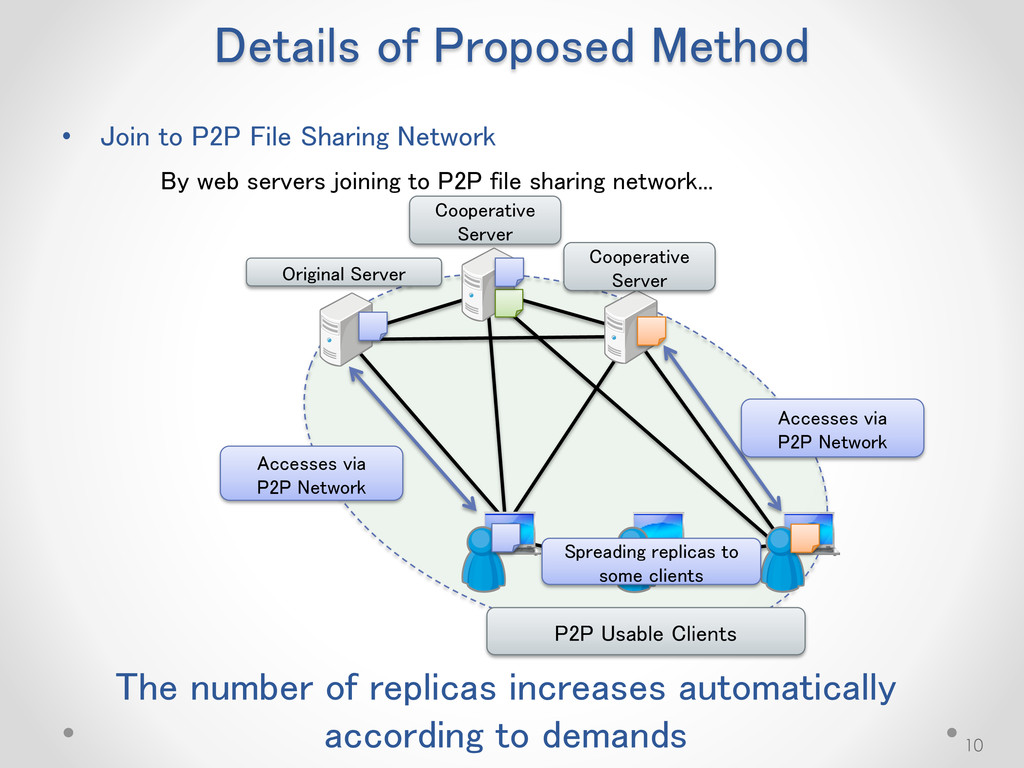 Details of Proposed Method 10 By web servers jo...