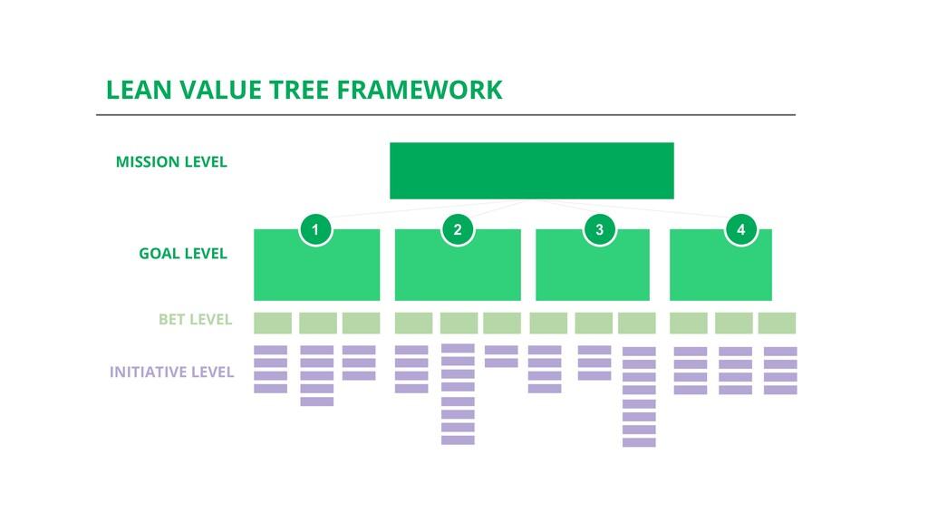 1 2 3 4 MISSION LEVEL LEAN VALUE TREE FRAMEWORK...