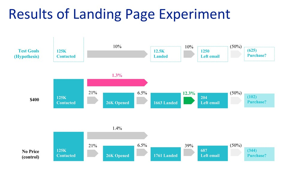 LANDING PAGE EXPERIMENT RESULTS 125K Contacted ...