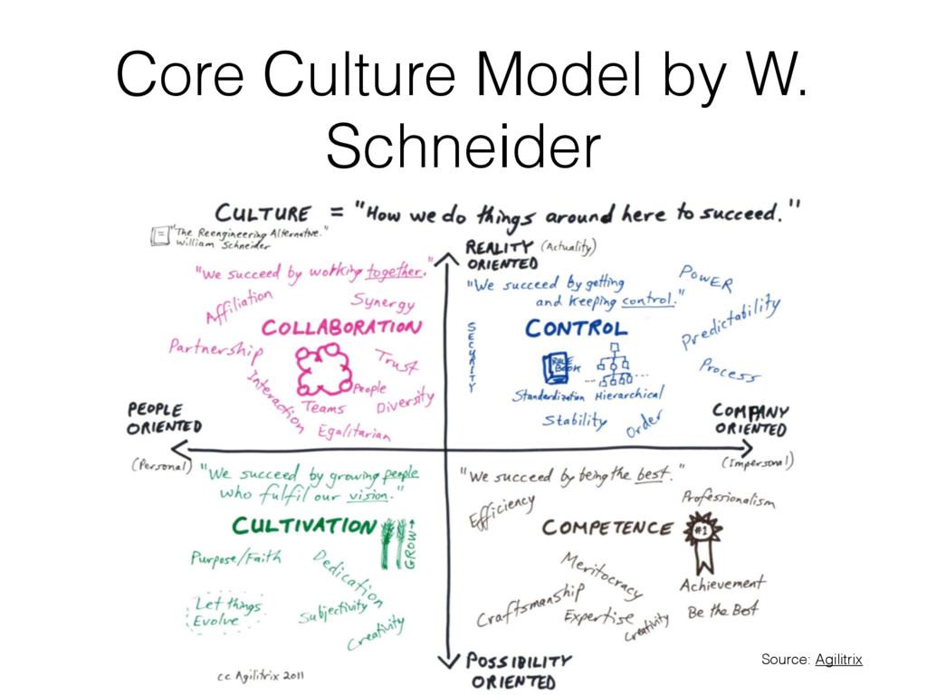 Core Culture Model by W. Schneider Source: Agil...