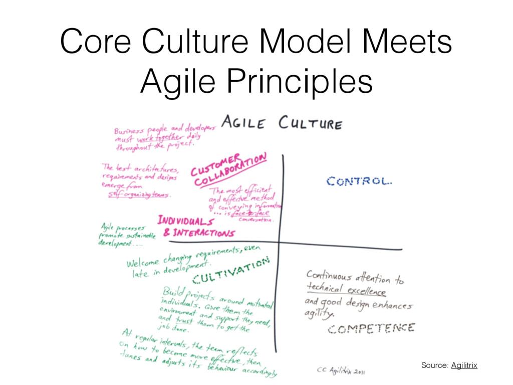 Core Culture Model Meets Agile Principles Sourc...