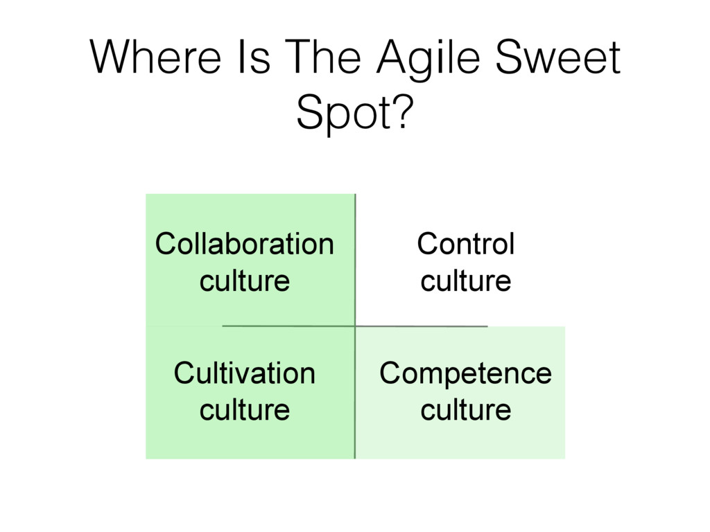 Where Is The Agile Sweet Spot? Cultivation cult...