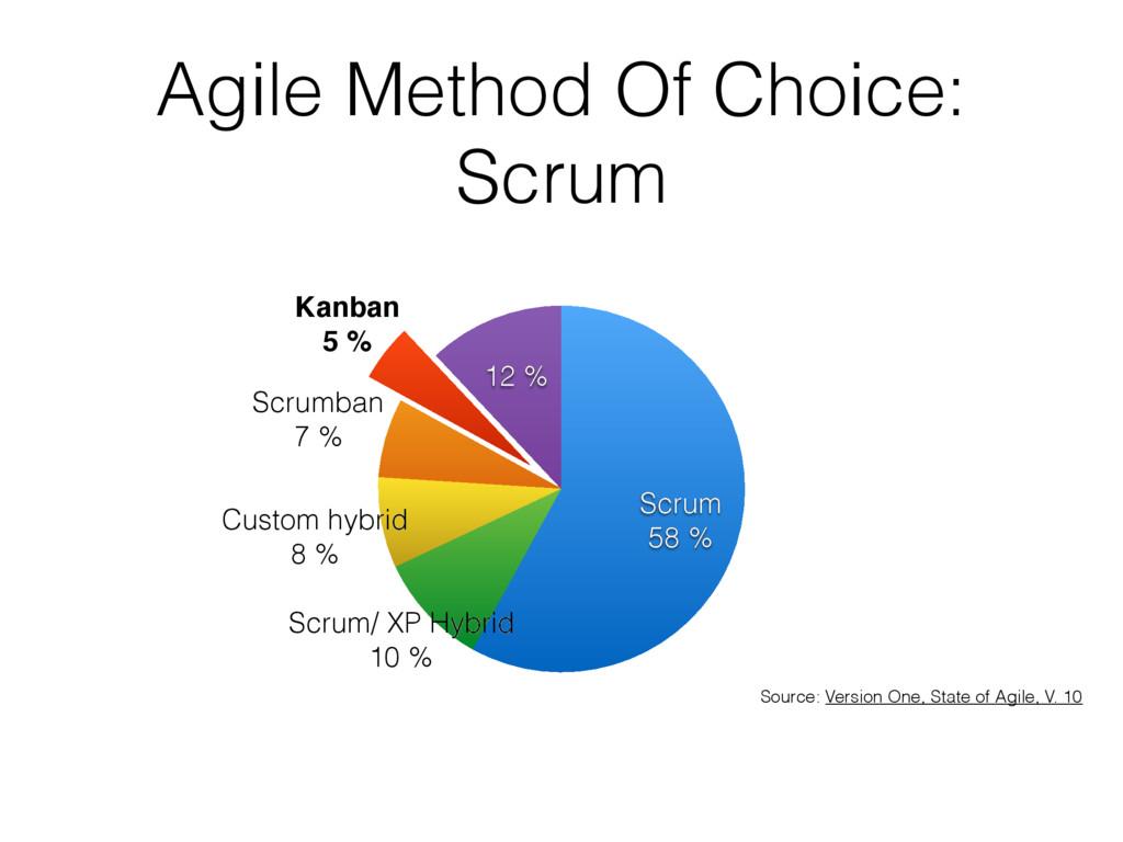 Agile Method Of Choice: Scrum 12 % Kanban 5 % S...