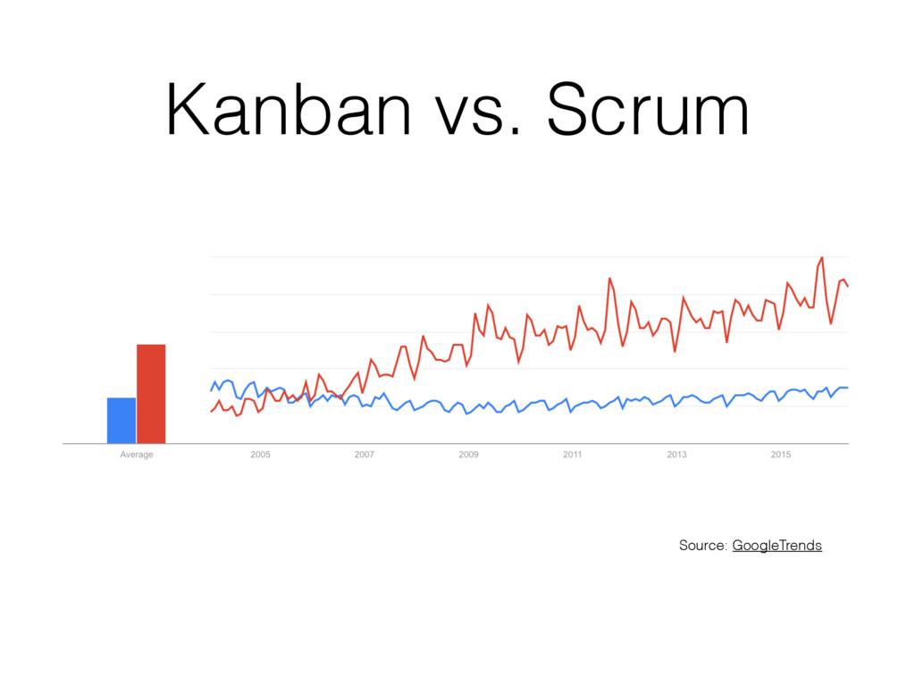 Kanban vs. Scrum Source: GoogleTrends