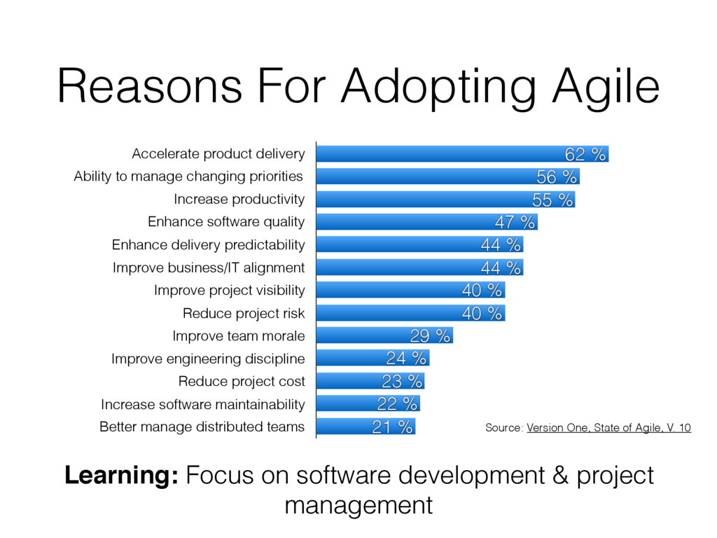Reasons For Adopting Agile Accelerate product d...