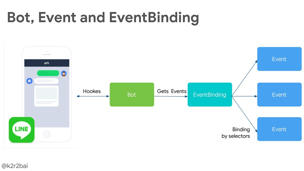 @k2r2bai Bot, Event and EventBinding
